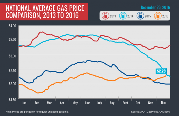 national-gas-prices
