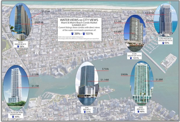 Water Views vs City Views Graphic Ross Milroy Realty