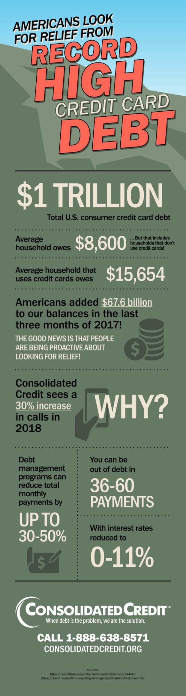 Consolidated Credit RecordHighDebt Infographic